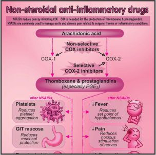 NSAIDs Poster
